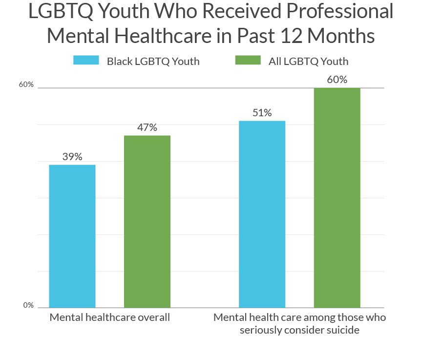 Research Brief Black Lgbtq Youth Mental Health The Trevor Project