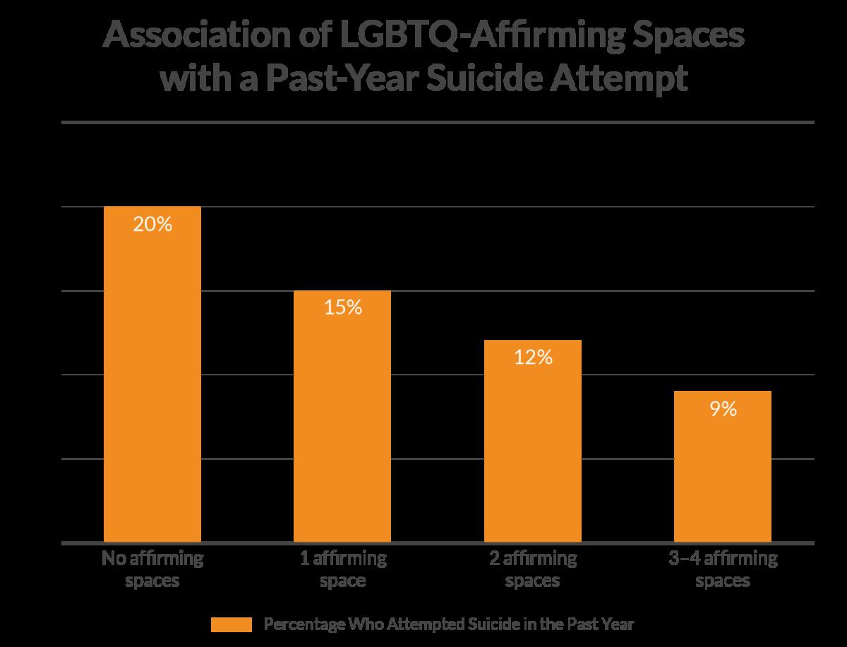 Suicide Rates vs Affirming Spaces