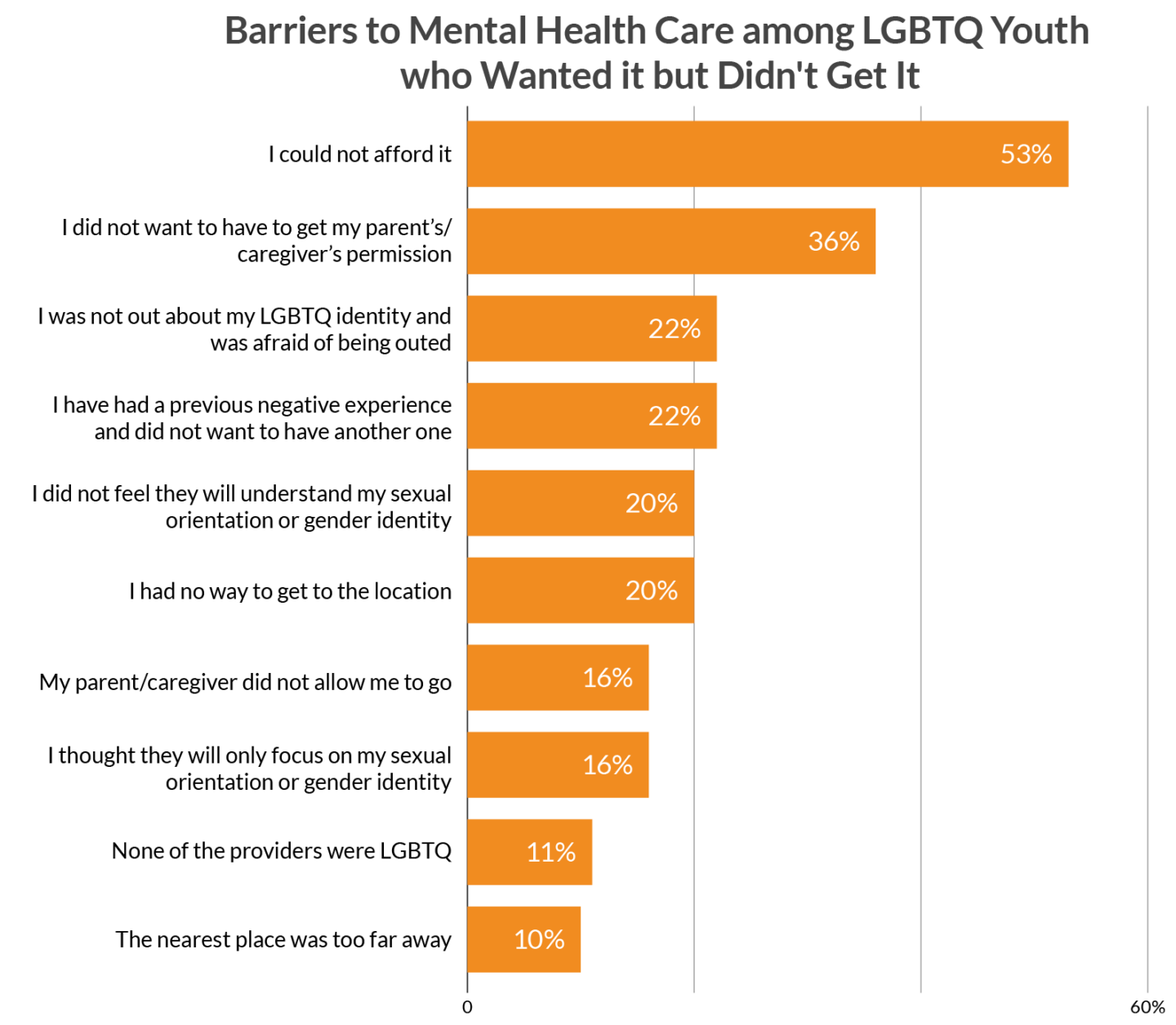 Barriers to Mental Health Care with LGBTQ Youth