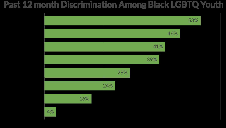 Black Discrimination Statistics
