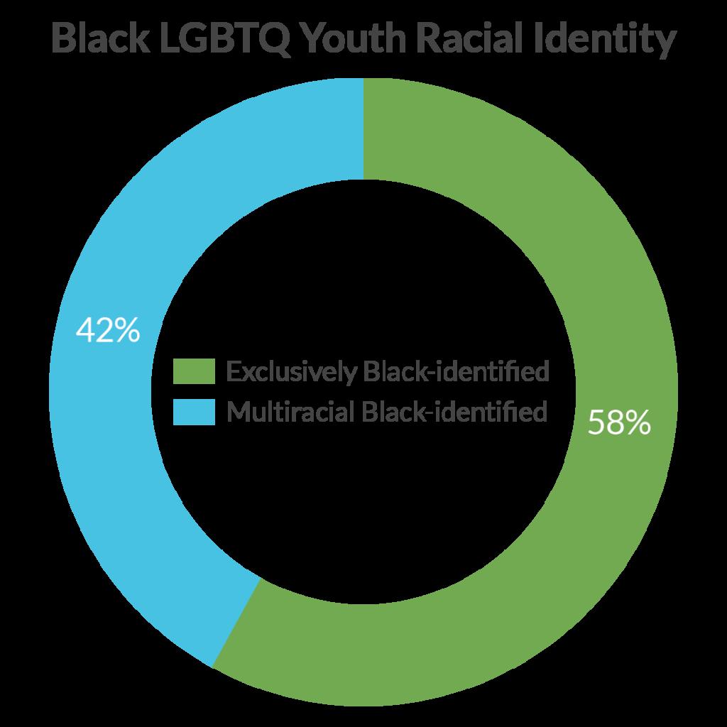 Black LGBT Youth Racial Identity Chart