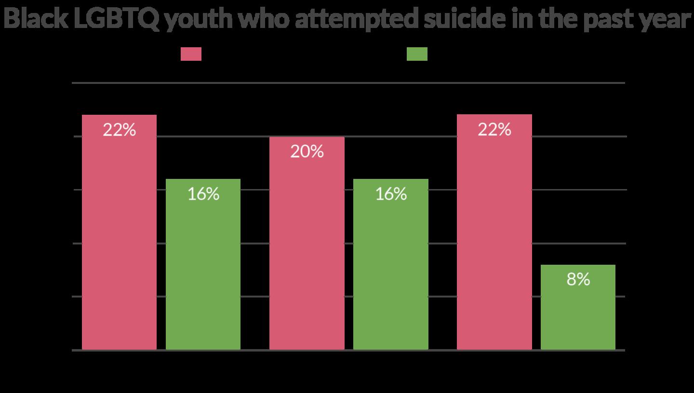 Black LGBTQ Suicide Attempt Data