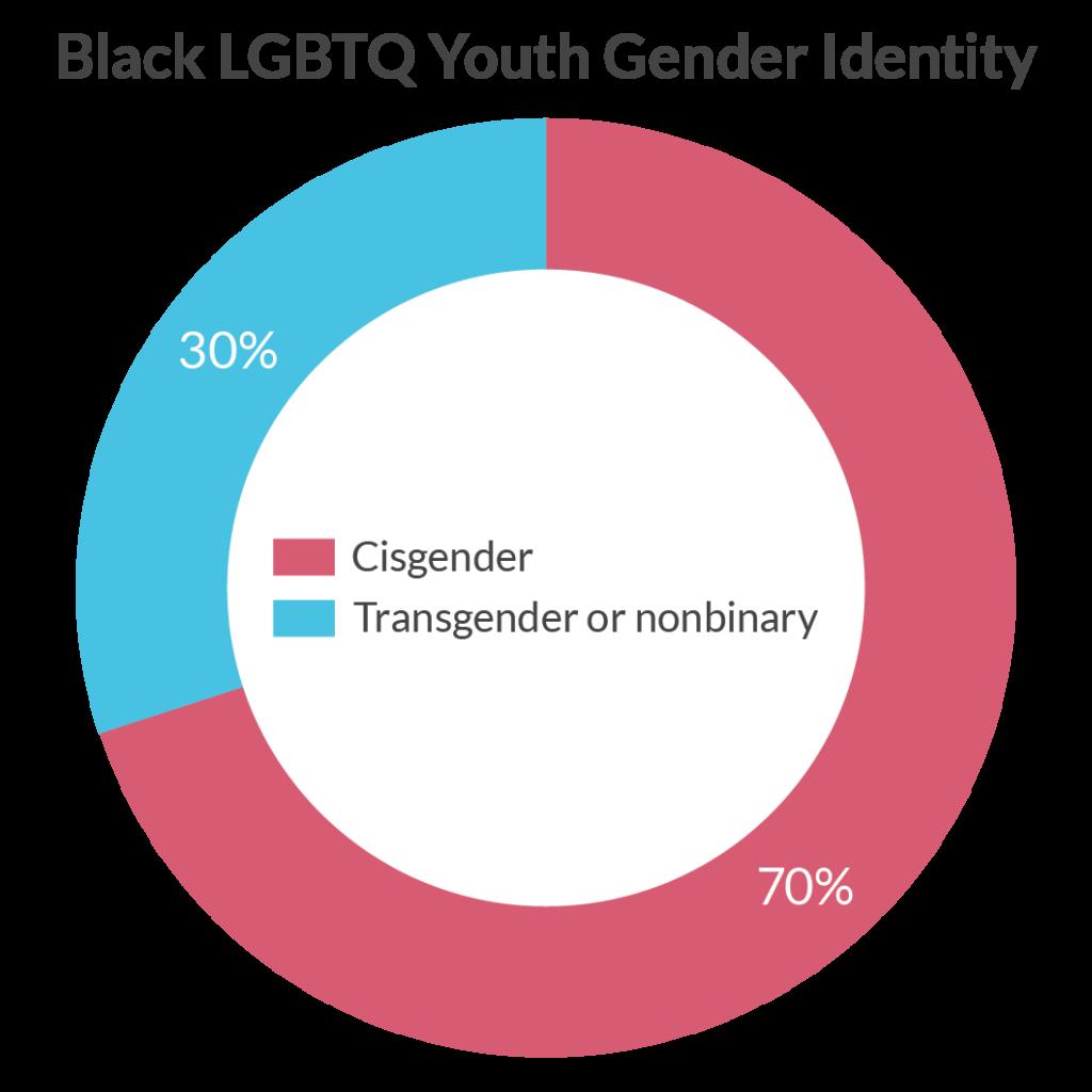 Black LGBTQ Youth Gender Statistics