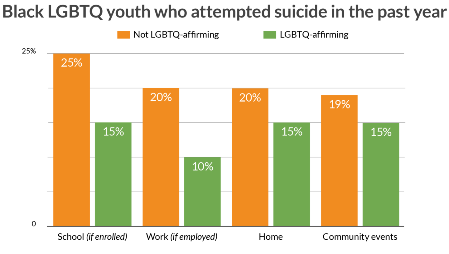 Black LGBTQ Youth Who Attempted Suicide Data