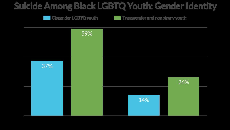 Black Suicide Data