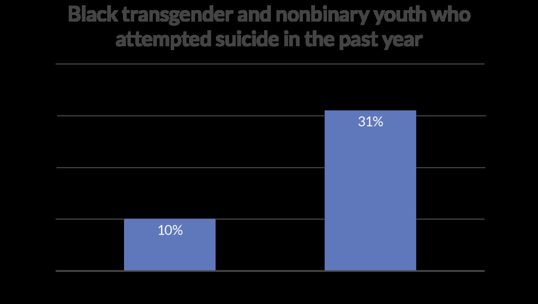 Black Transgener Suicide Attempts