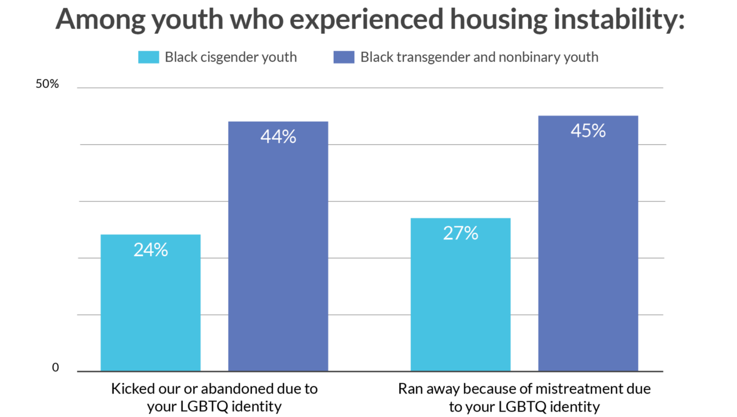 Housing Instability for LGBTQ Black Youth