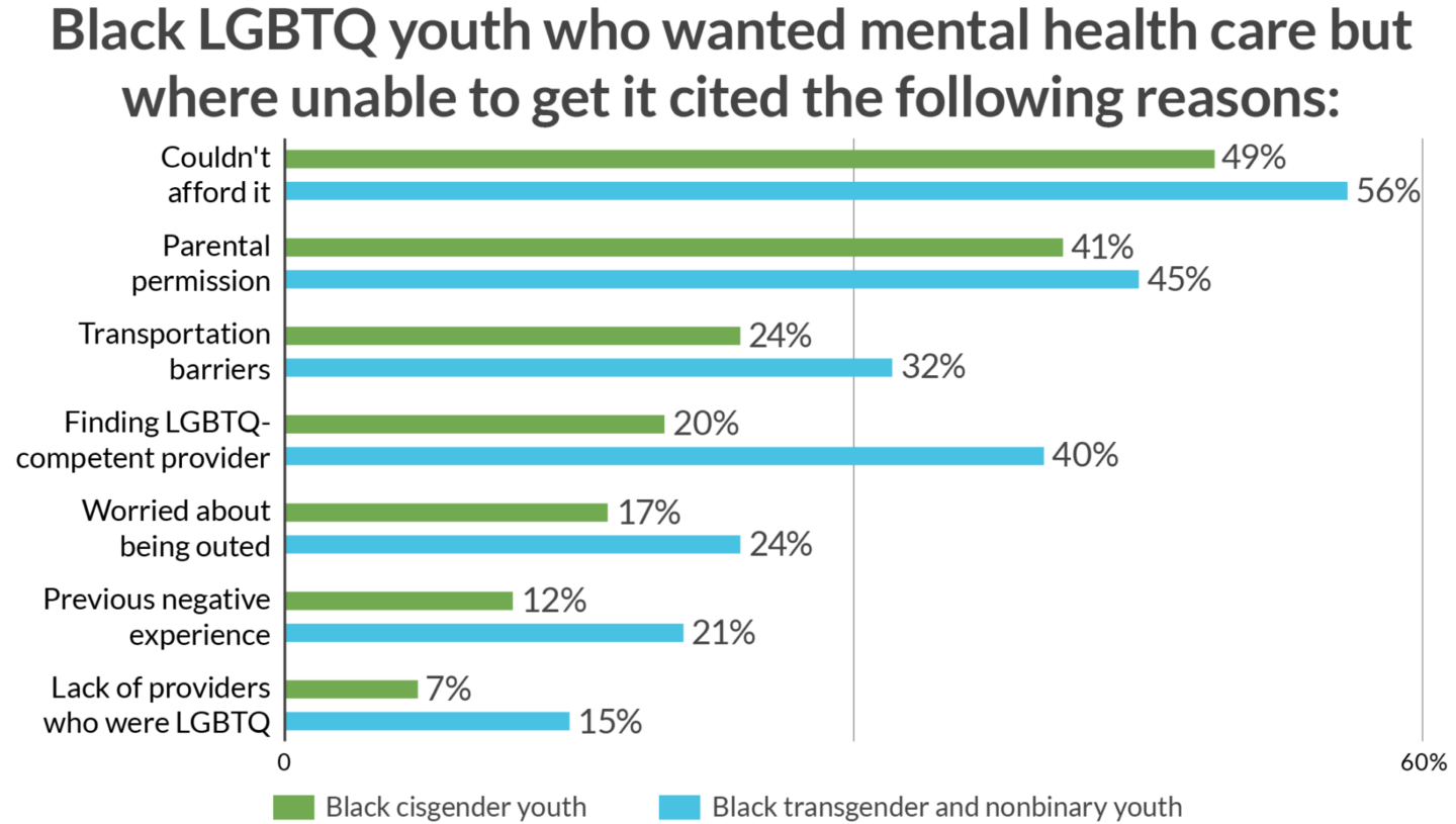 Mental Health Care Statistics for Black Youth Chart