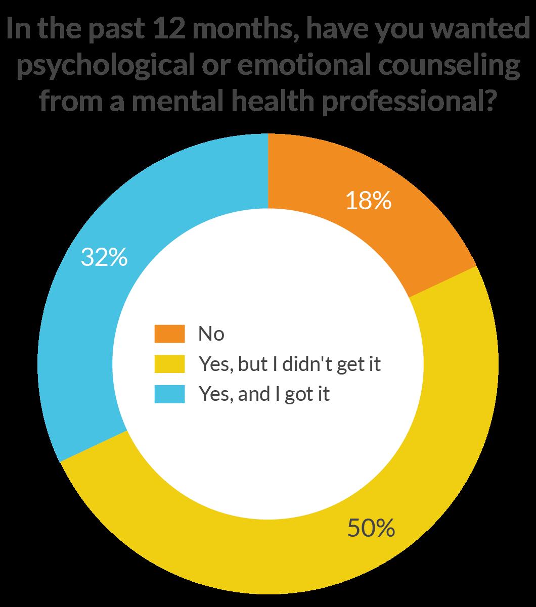 Mental Health Statistics for Black Youth