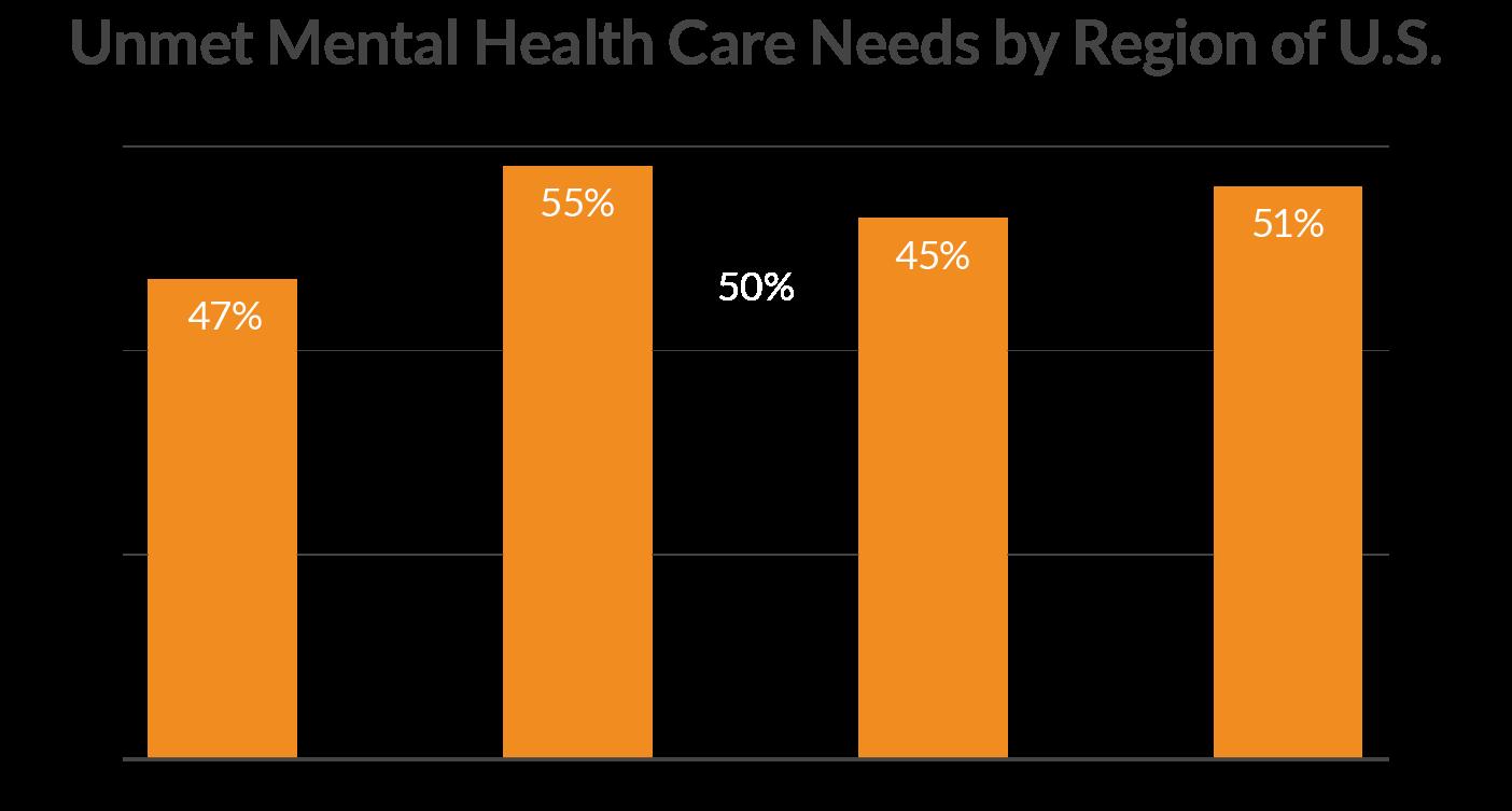 Unmet Mental Health Care Needs