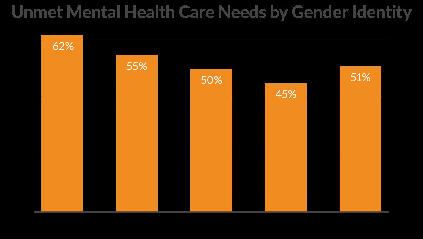 Unmet Mental Health Care by Gender