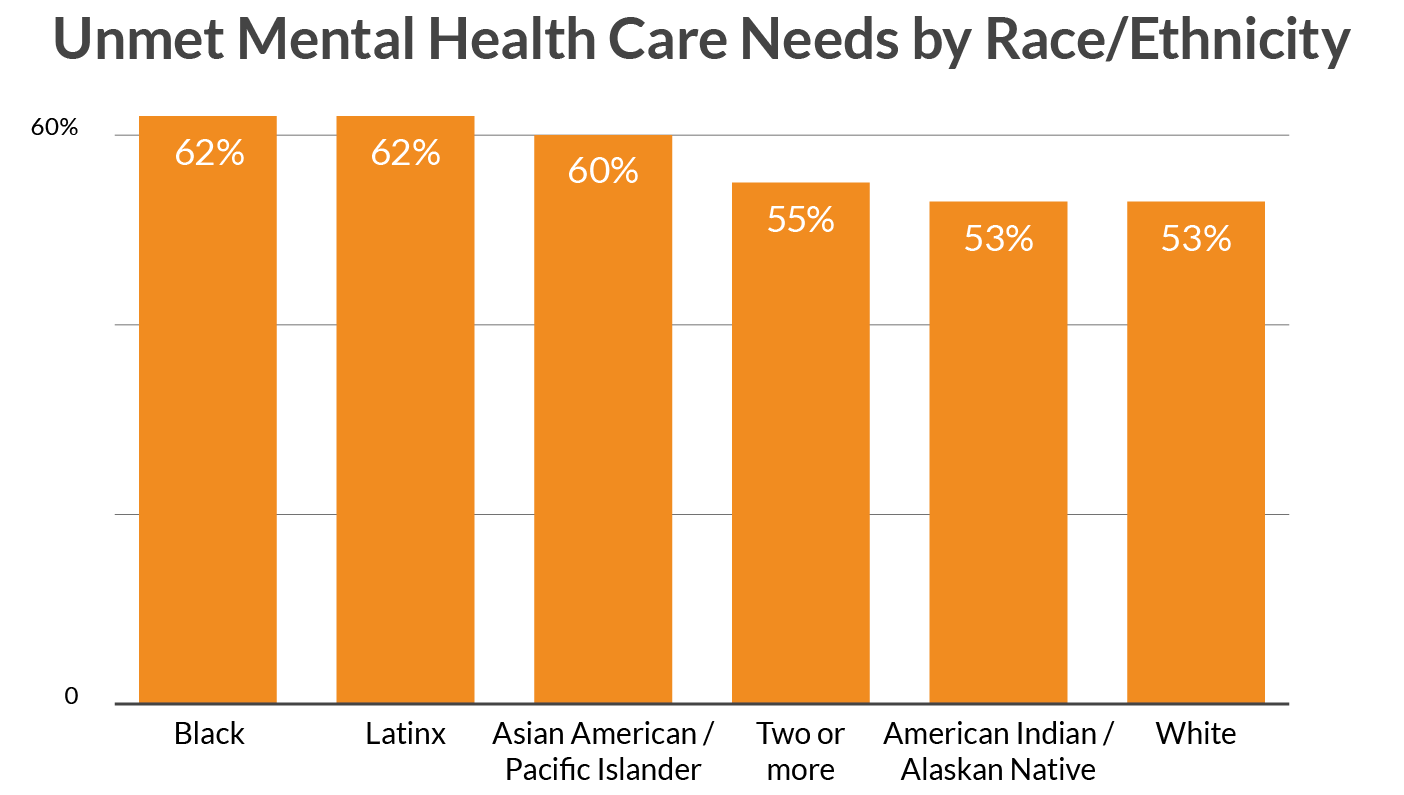 Unmet Mental Health Care by Race