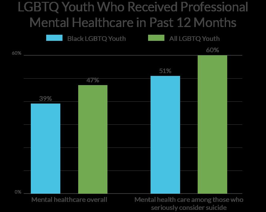 LGBTQ Help for Mental Health Statistics