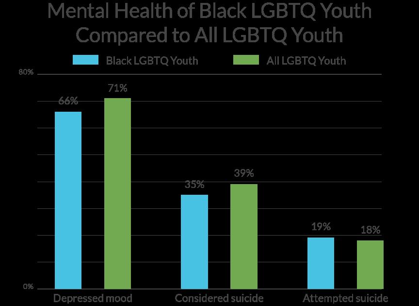 Mental Health for Black LGBTQ vs All LGBTQ Youth