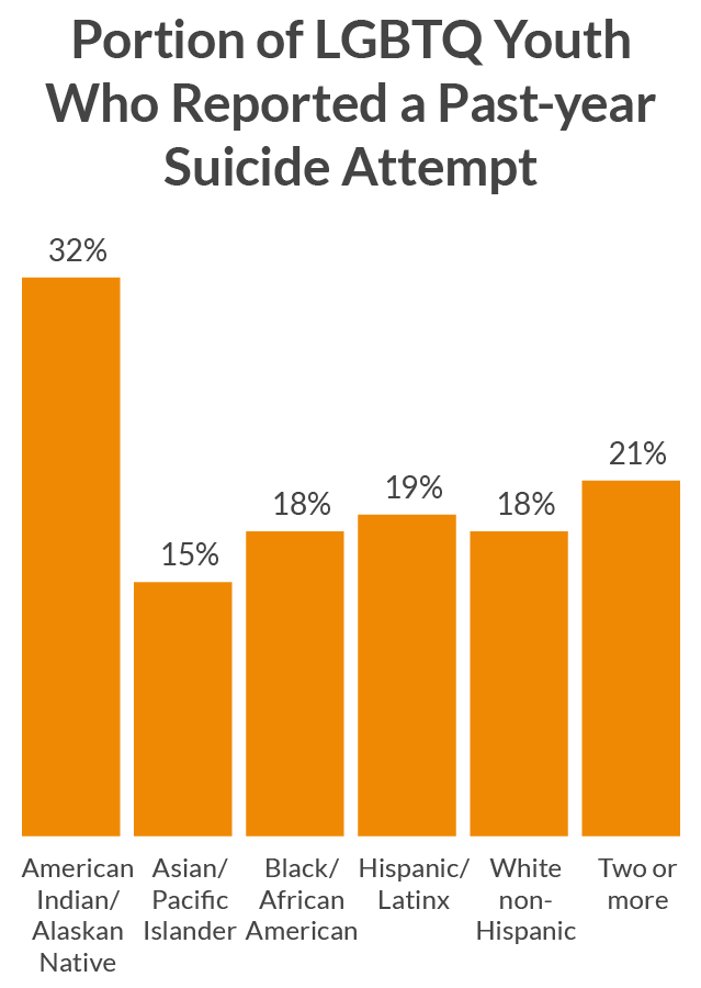 Portion of LGBTQ who Reported Suicide Attempt