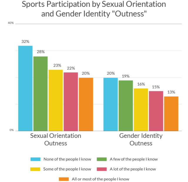 Sports Participation and Gender Outness